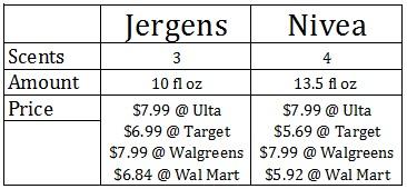 Jergens vs. Nivea